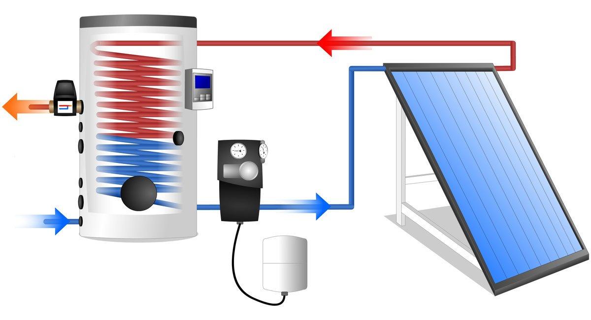 panneau solaire thermique chauffe eau solaire
